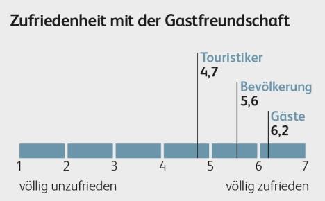 HSLU_2_15_Grafik_Gastfreundschaft_Zufriedenheit